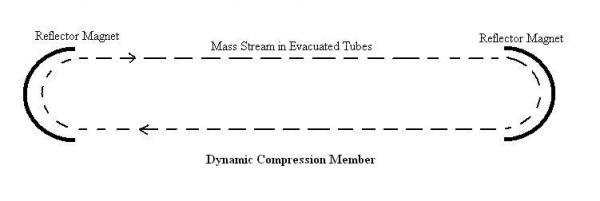 Dynamic compression member