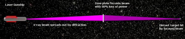 Zone Plate
